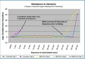 DO Resistance to Abrasion Graph